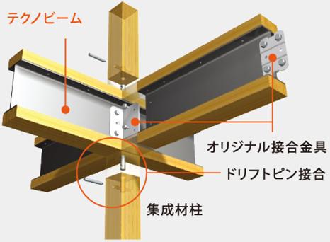 地震に強い住まいを実現する「テクノストラクチャー工法」